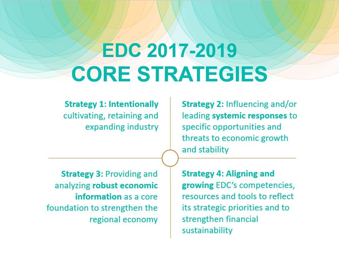 2017-2019 Strategic Plan - Economic Development Company of
